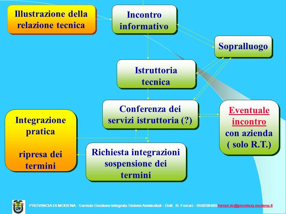 Incontro informativo Illustrazione della relazione tecnica Istruttoria tecnica Sopralluogo Conferenza dei servizi istruttoria (?) Richiesta integrazio