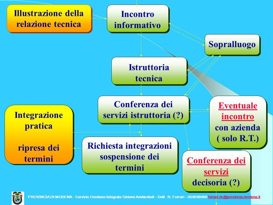 Incontro informativo Illustrazione della relazione tecnica Istruttoria tecnica Sopralluogo Conferenza dei servizi decisoria (?) Conferenza dei servizi