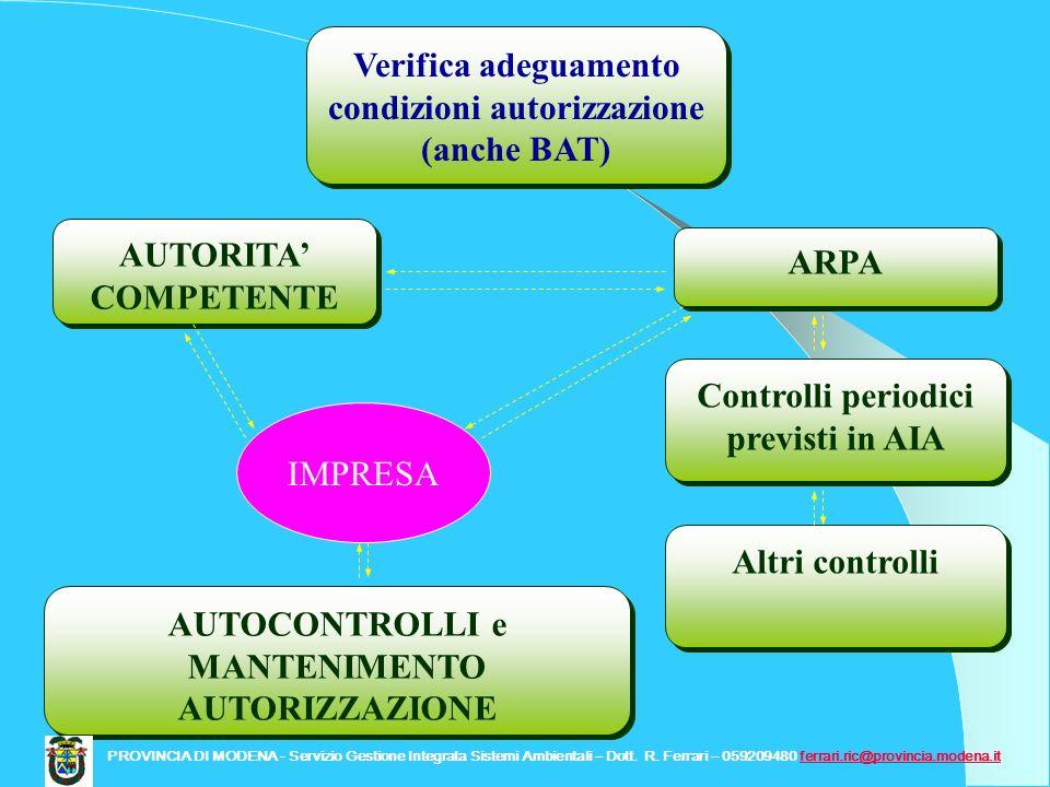 Controlli periodici previsti in AIA ARPA AUTOCONTROLLI e MANTENIMENTO AUTORIZZAZIONE AUTORITA COMPETENTE Verifica adeguamento condizioni autorizzazion