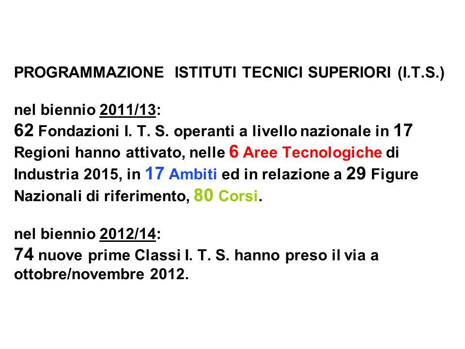 PROGRAMMAZIONE ISTITUTI TECNICI SUPERIORI (I.T.S.) nel biennio 2011/13: 62 Fondazioni I.