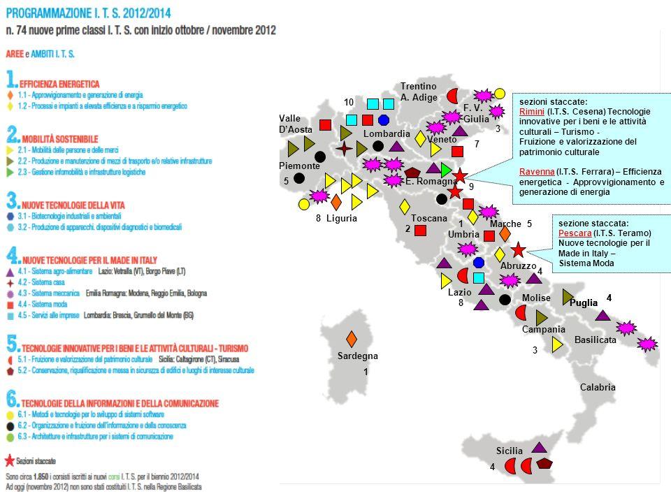 Trentino A. Adige Valle DAosta Umbria Lombardia Veneto F.
