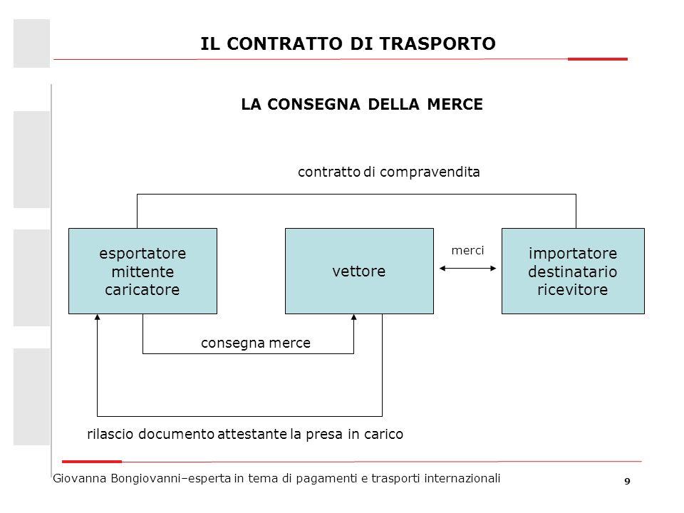 9 IL CONTRATTO DI TRASPORTO esportatore mittente caricatore importatore destinatario ricevitore vettore merci contratto di compravendita consegna merc