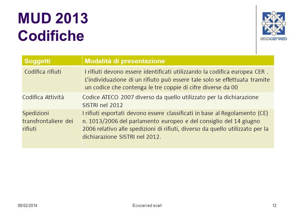 12 MUD 2013 Codifiche SoggettiModalità di presentazione Codifica rifiutiI rifiuti devono essere identificati utilizzando la codifica europea CER. Lind