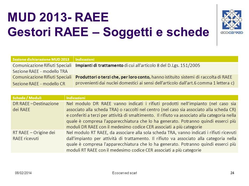 2408/02/2014Ecocerved scarl24 Sezione dichiarazione MUD 2013Indicazioni Comunicazione Rifiuti Speciali Sezione RAEE - modello TRA Impianti di trattame