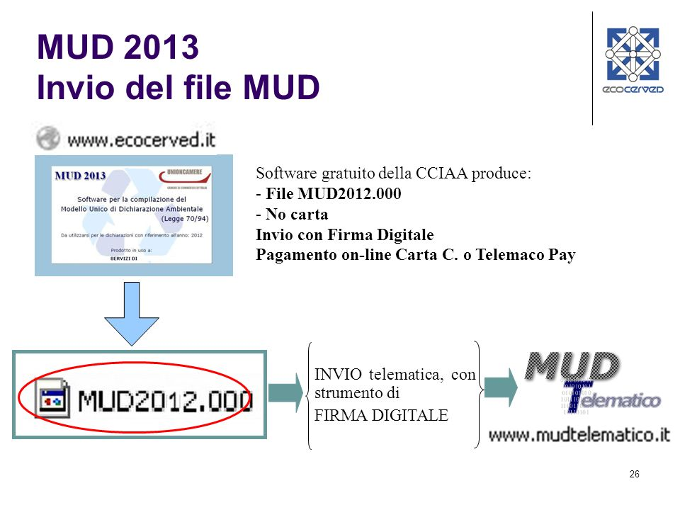 26 Software gratuito della CCIAA produce: - File MUD2012.000 - No carta Invio con Firma Digitale Pagamento on-line Carta C. o Telemaco Pay INVIO telem