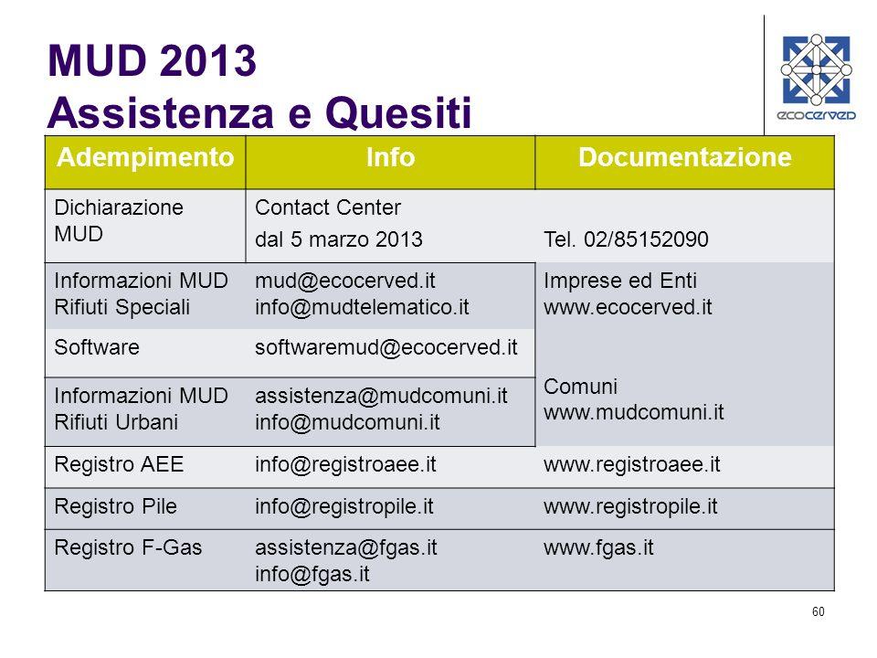 60 AdempimentoInfoDocumentazione Dichiarazione MUD Contact Center dal 5 marzo 2013Tel. 02/85152090 Informazioni MUD Rifiuti Speciali mud@ecocerved.it