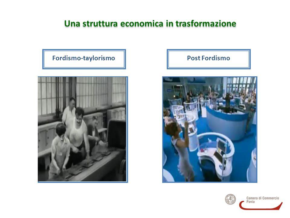 Una struttura economica in trasformazione LA TRASFORMAZIONE … … è evidente nelleconomia lombarda, in cui si affermano sempre più le attività dei servizi (terziario) a scapito del settore manifatturiero, che subisce un forte ridimensionamento.