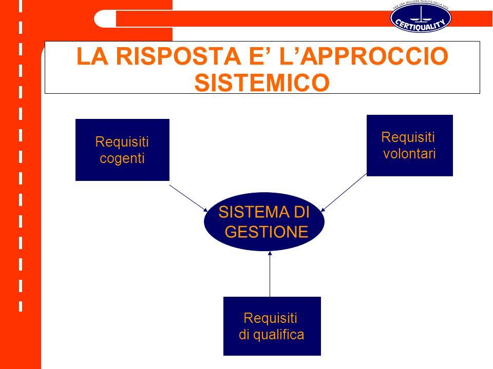 SISTEMA DI GESTIONE Requisiti cogenti Requisiti volontari Requisiti di qualifica LA RISPOSTA E LAPPROCCIO SISTEMICO
