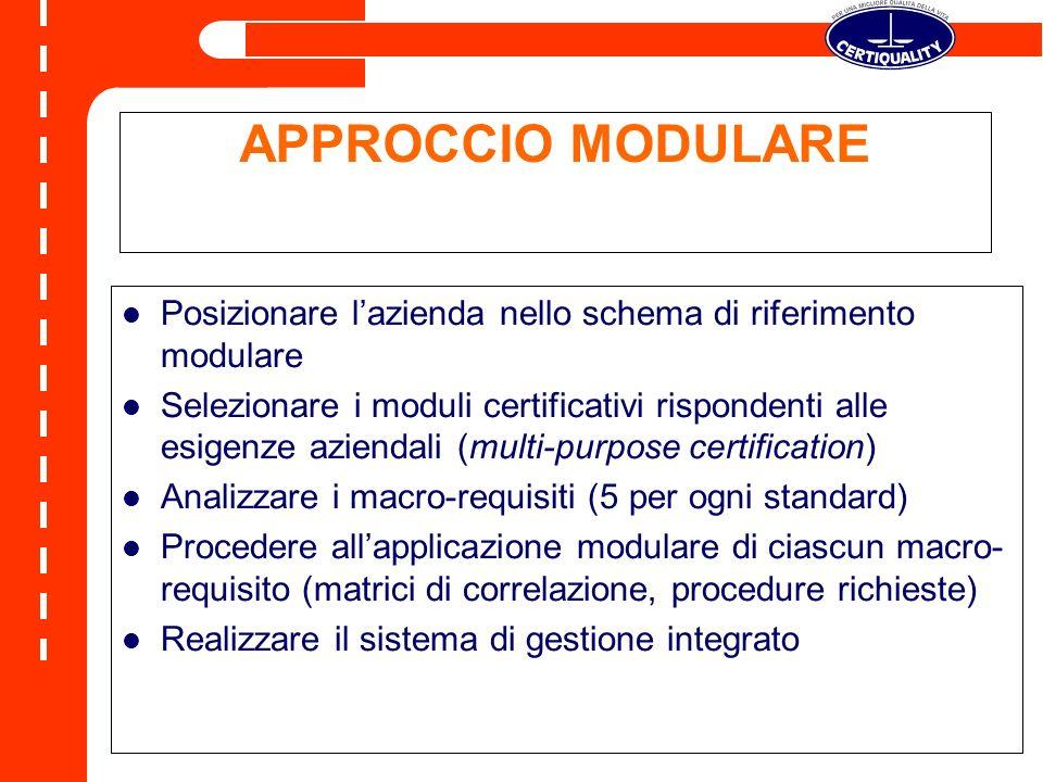APPROCCIO MODULARE Posizionare lazienda nello schema di riferimento modulare Selezionare i moduli certificativi rispondenti alle esigenze aziendali (multi-purpose certification) Analizzare i macro-requisiti (5 per ogni standard) Procedere allapplicazione modulare di ciascun macro- requisito (matrici di correlazione, procedure richieste) Realizzare il sistema di gestione integrato