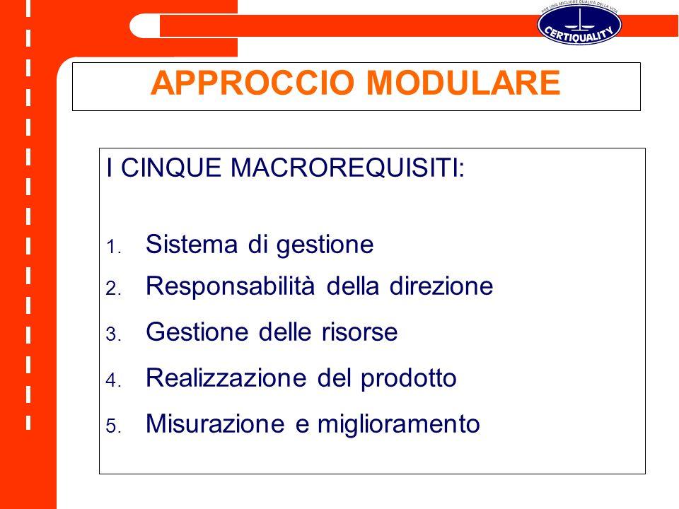 APPROCCIO MODULARE I CINQUE MACROREQUISITI: 1.Sistema di gestione 2.