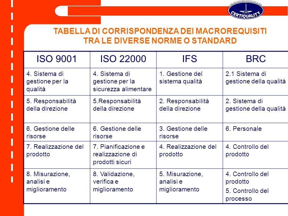 ISO 9001ISO 22000IFSBRC 4.Sistema di gestione per la qualità 4.