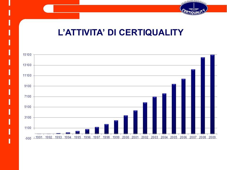 LATTIVITA DI CERTIQUALITY