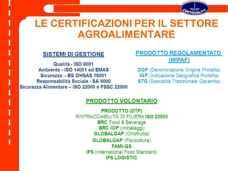 LE CERTIFICAZIONI PER IL SETTORE AGROALIMENTARE PRODOTTO VOLONTARIO PRODOTTO (DTP) RINTRACCIABILITÀ DI FILIERA ISO 22005 BRC Food & Beverage BRC IOP (Imballaggi) GLOBALGAP (Ortofrutta) GLOBALGAP (Floricoltura) FAMI-QS IFS (International Food Standard) IFS LOGISTIC PRODOTTO REGOLAMENTATO (MIPAF) DOP (Denominazione Origine Protetta) IGP (Indicazione Geografica Protetta) STG (Specialità Tradizionale Garantita) SISTEMI DI GESTIONE Qualità - ISO 9001 Ambiente - ISO 14001 ed EMAS Sicurezza – BS OHSAS 18001 Responsabilità Sociale - SA 8000 Sicurezza Alimentare – ISO 22000 e FSSC 22000