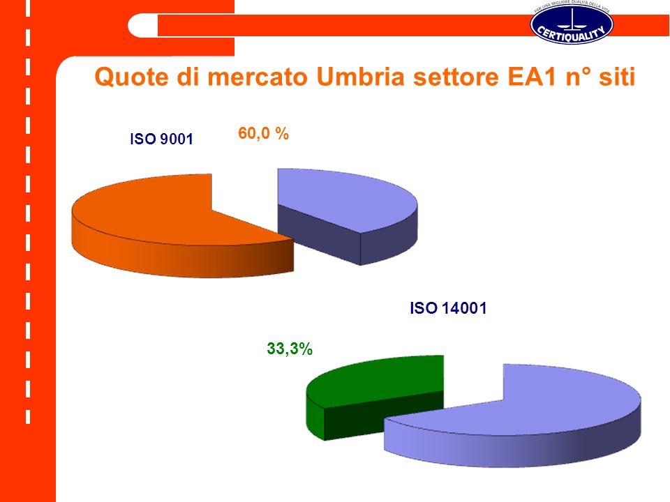 Quote di mercato Umbria settore EA1 n° siti 60,0 % 33,3%