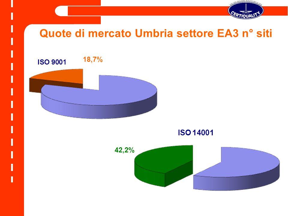 Quote di mercato Umbria settore EA3 n° siti 18,7% 42,2%
