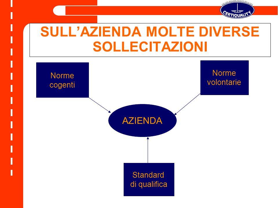 AZIENDA Norme cogenti Norme volontarie Standard di qualifica SULLAZIENDA MOLTE DIVERSE SOLLECITAZIONI