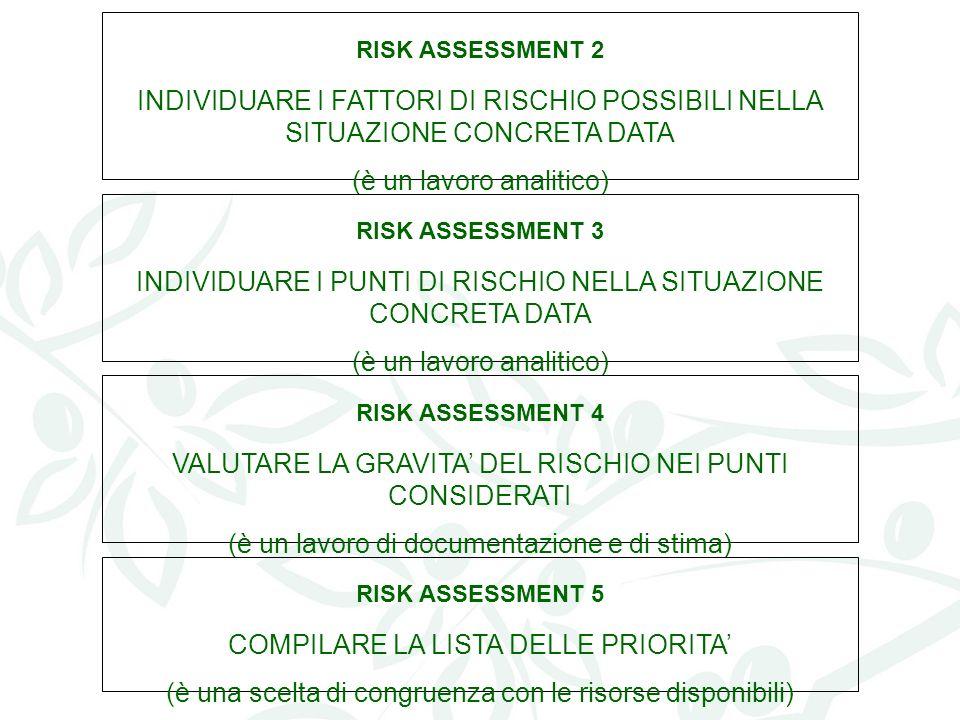 RISK ASSESSMENT 2 INDIVIDUARE I FATTORI DI RISCHIO POSSIBILI NELLA SITUAZIONE CONCRETA DATA (è un lavoro analitico) RISK ASSESSMENT 3 INDIVIDUARE I PUNTI DI RISCHIO NELLA SITUAZIONE CONCRETA DATA (è un lavoro analitico) RISK ASSESSMENT 4 VALUTARE LA GRAVITA DEL RISCHIO NEI PUNTI CONSIDERATI (è un lavoro di documentazione e di stima) RISK ASSESSMENT 5 COMPILARE LA LISTA DELLE PRIORITA (è una scelta di congruenza con le risorse disponibili)