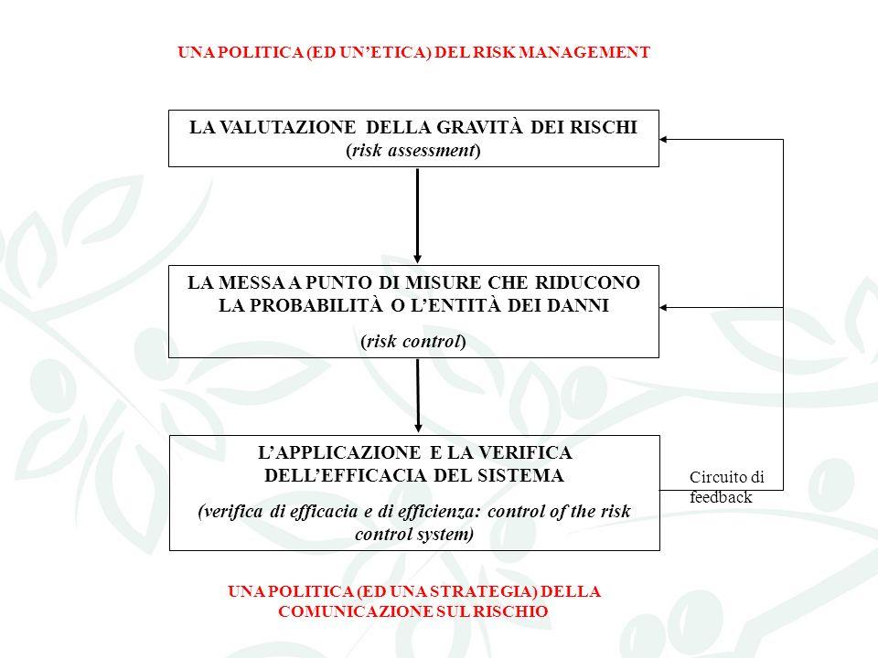 LA VALUTAZIONE DELLA GRAVITÀ DEI RISCHI (risk assessment) LA MESSA A PUNTO DI MISURE CHE RIDUCONO LA PROBABILITÀ O LENTITÀ DEI DANNI (risk control) LAPPLICAZIONE E LA VERIFICA DELLEFFICACIA DEL SISTEMA (verifica di efficacia e di efficienza: control of the risk control system) Circuito di feedback UNA POLITICA (ED UNETICA) DEL RISK MANAGEMENT UNA POLITICA (ED UNA STRATEGIA) DELLA COMUNICAZIONE SUL RISCHIO