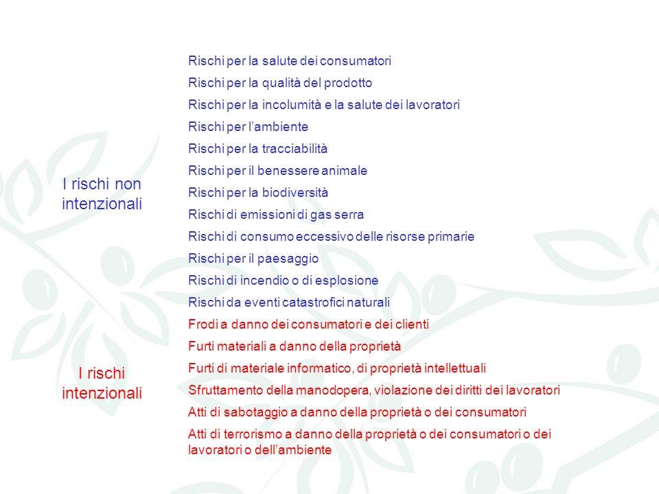 Rischi per la salute dei consumatori Rischi per la qualità del prodotto Rischi per la incolumità e la salute dei lavoratori Rischi per lambiente Risch