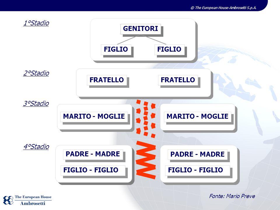 © The European House-Ambrosetti S.p.A. GENITORI FIGLIO FRATELLO 1°Stadio 2°Stadio MARITO - MOGLIE 3°Stadio PADRE - MADRE FIGLIO - FIGLIO PADRE - MADRE