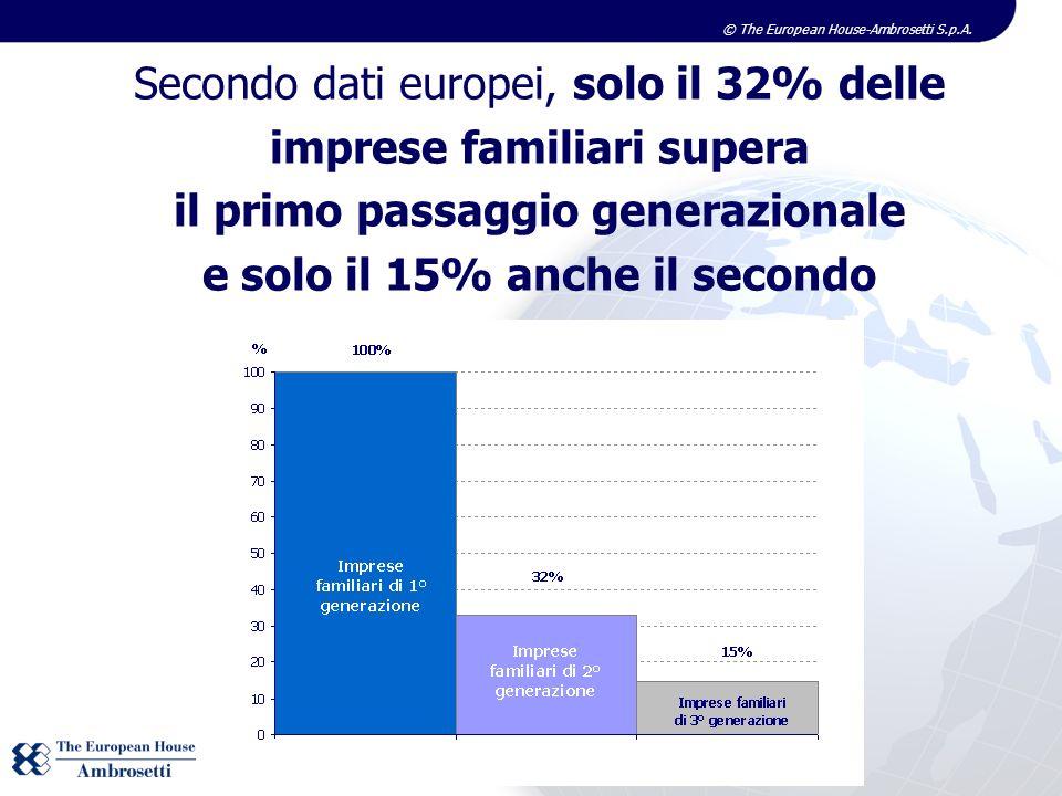 © The European House-Ambrosetti S.p.A. Secondo dati europei, solo il 32% delle imprese familiari supera il primo passaggio generazionale e solo il 15%