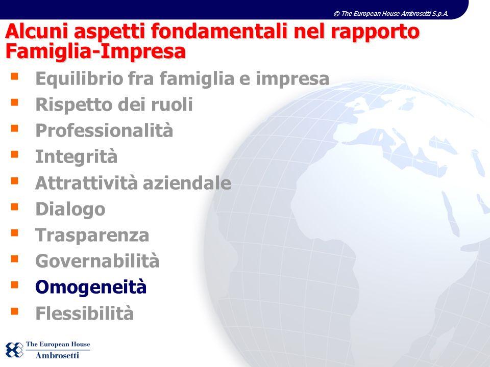 © The European House-Ambrosetti S.p.A. Equilibrio fra famiglia e impresa Rispetto dei ruoli Professionalità Integrità Attrattività aziendale Dialogo T