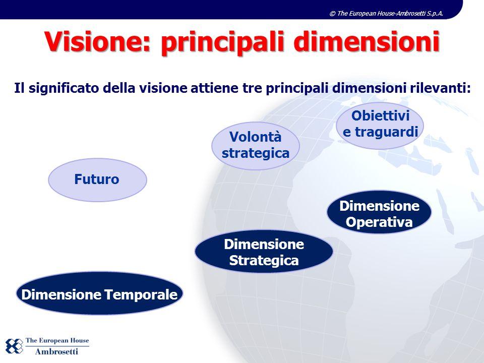 © The European House-Ambrosetti S.p.A. Il significato della visione attiene tre principali dimensioni rilevanti: Dimensione Temporale Futuro Dimension