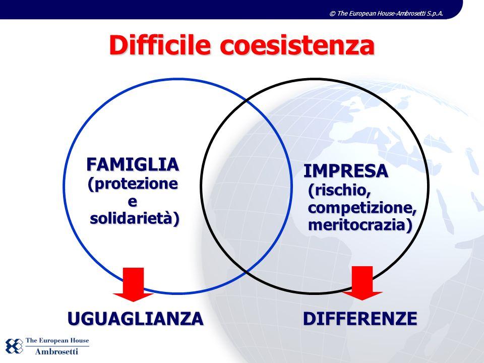© The European House-Ambrosetti S.p.A. FAMIGLIA(protezionee solidarietà) solidarietà) IMPRESA (rischio, (rischio, competizione, competizione, meritocr