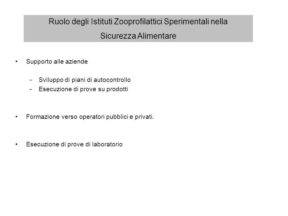 Supporto alle aziende -Sviluppo di piani di autocontrollo -Esecuzione di prove su prodotti Formazione verso operatori pubblici e privati. Esecuzione d