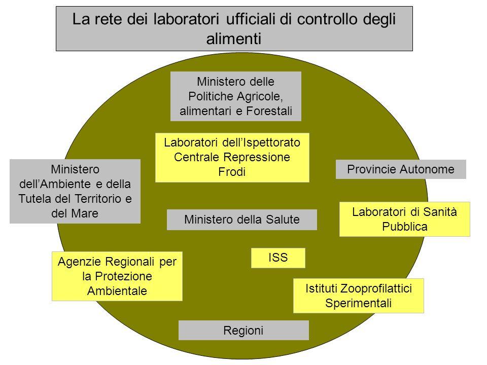 Ministero della Salute Istituti Zooprofilattici Sperimentali Agenzie Regionali per la Protezione Ambientale Ministero delle Politiche Agricole, alimen
