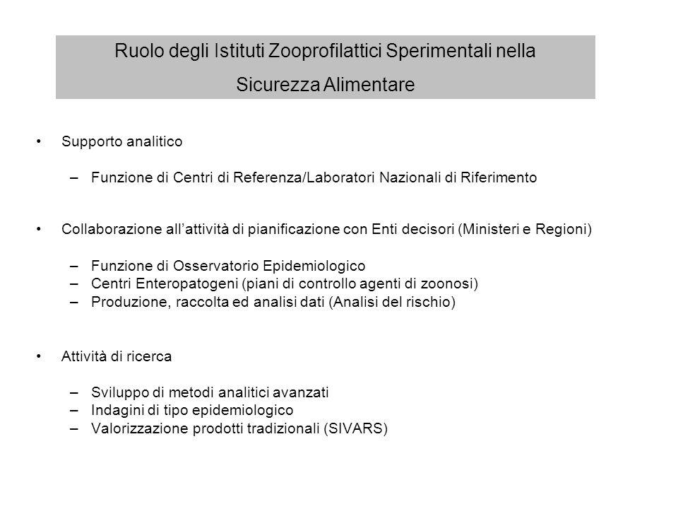 Supporto analitico –Funzione di Centri di Referenza/Laboratori Nazionali di Riferimento Collaborazione allattività di pianificazione con Enti decisori
