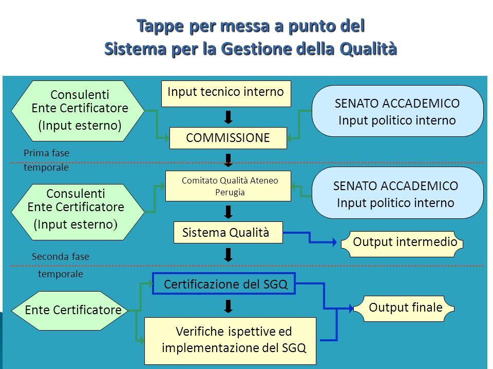 Tappe per messa a punto del Sistema per la Gestione della Qualità Input tecnico interno COMMISSIONE Comitato Qualità Ateneo Perugia Sistema Qualità Ce