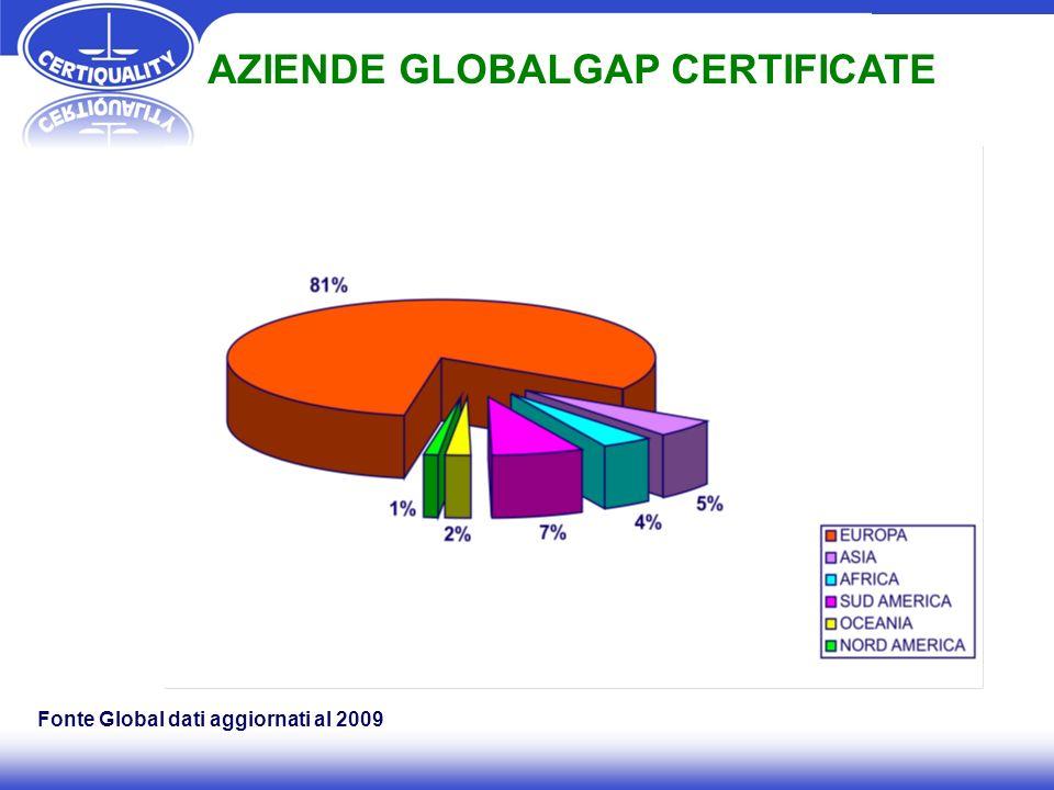 Fonte Global dati aggiornati al 2009 AZIENDE GLOBALGAP CERTIFICATE