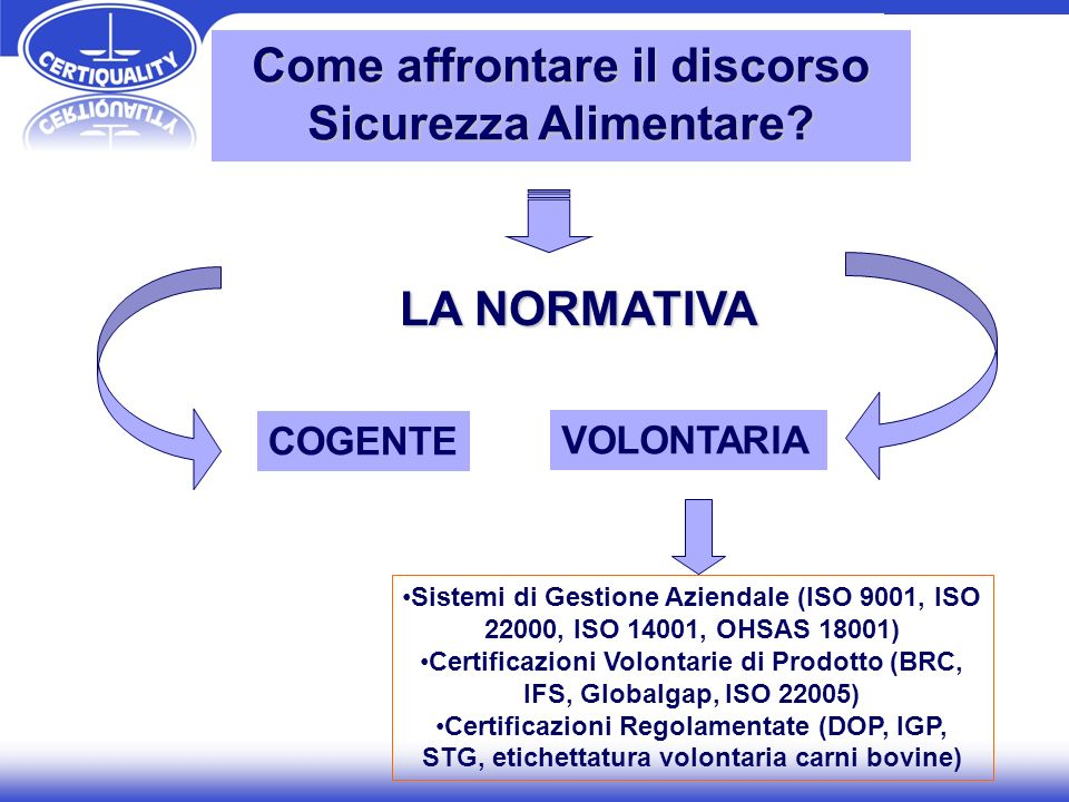 LA NORMATIVA Sistemi di Gestione Aziendale (ISO 9001, ISO 22000, ISO 14001, OHSAS 18001) Certificazioni Volontarie di Prodotto (BRC, IFS, Globalgap, I