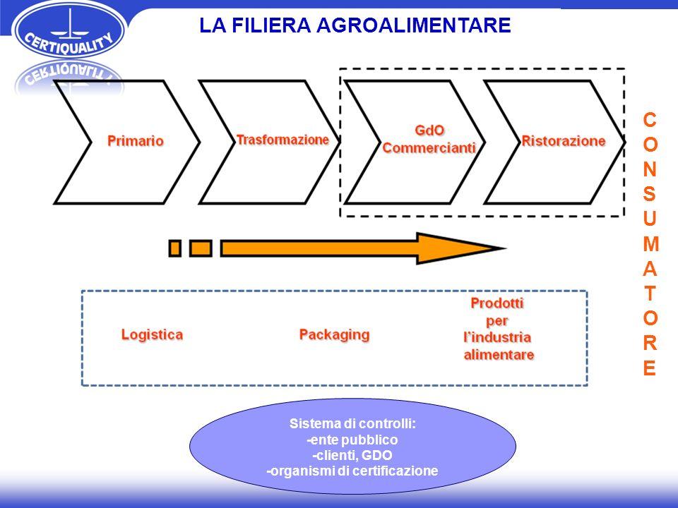 LA FILIERA AGROALIMENTARE CONSUMATORECONSUMATORE Sistema di controlli: -ente pubblico -clienti, GDO -organismi di certificazione