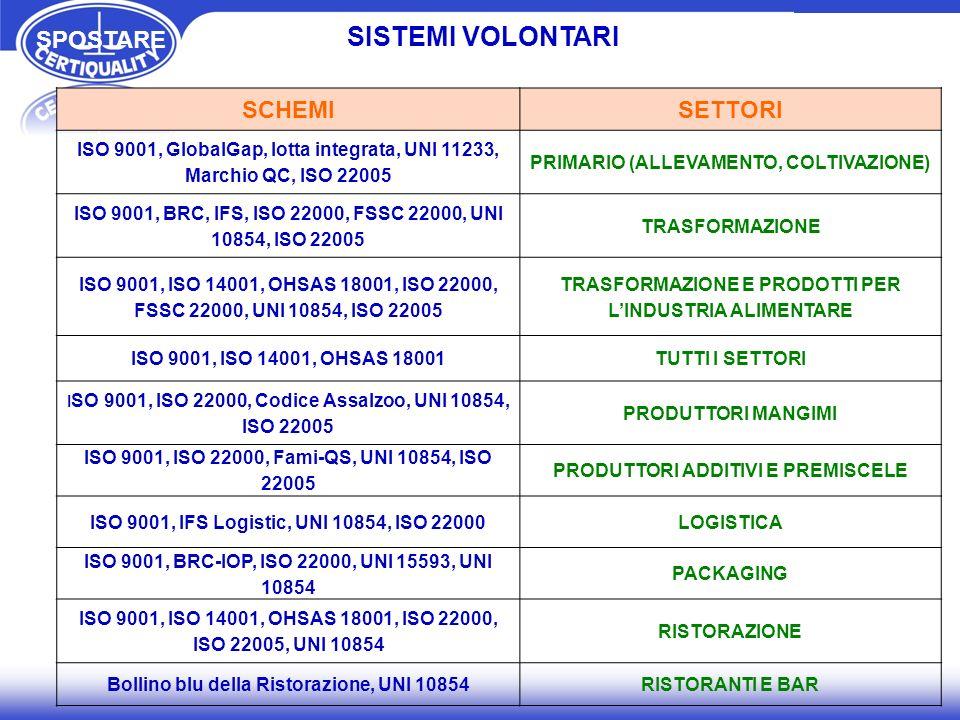 SCHEMISETTORI ISO 9001, GlobalGap, lotta integrata, UNI 11233, Marchio QC, ISO 22005 PRIMARIO (ALLEVAMENTO, COLTIVAZIONE) ISO 9001, BRC, IFS, ISO 2200