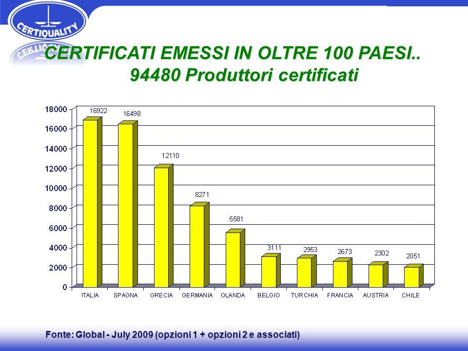 CERTIFICATI EMESSI IN OLTRE 100 PAESI.. 94480 Produttori certificati 94480 Produttori certificati Fonte: Global - July 2009 (opzioni 1 + opzioni 2 e a