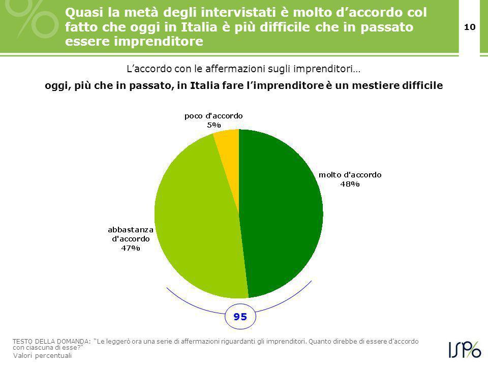 10 Quasi la metà degli intervistati è molto daccordo col fatto che oggi in Italia è più difficile che in passato essere imprenditore TESTO DELLA DOMANDA: Le leggerò ora una serie di affermazioni riguardanti gli imprenditori.