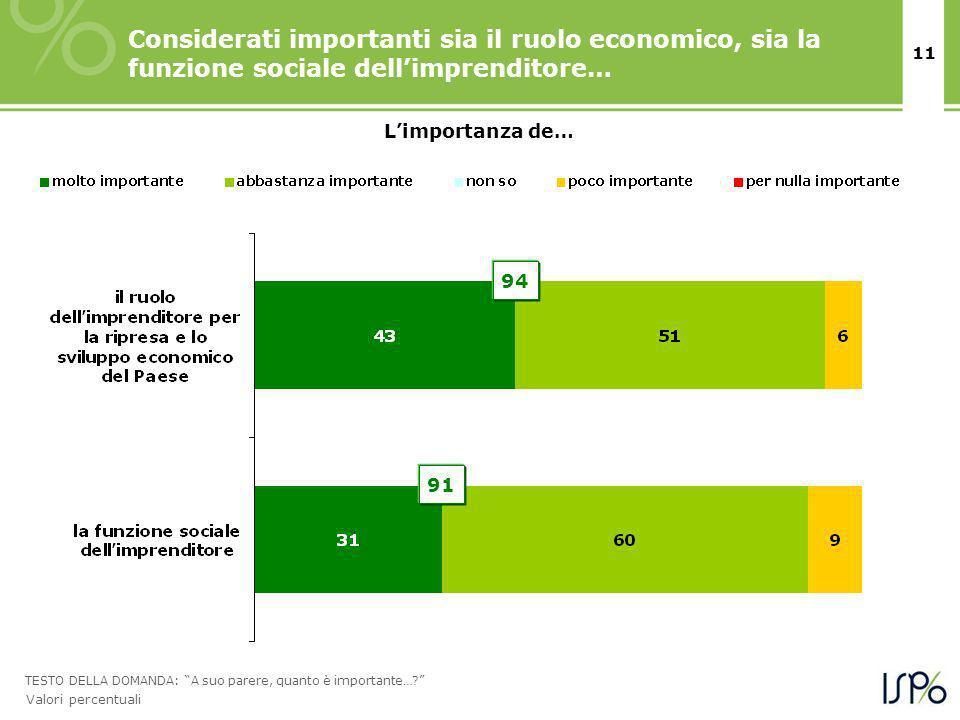 11 Considerati importanti sia il ruolo economico, sia la funzione sociale dellimprenditore… TESTO DELLA DOMANDA: A suo parere, quanto è importante….