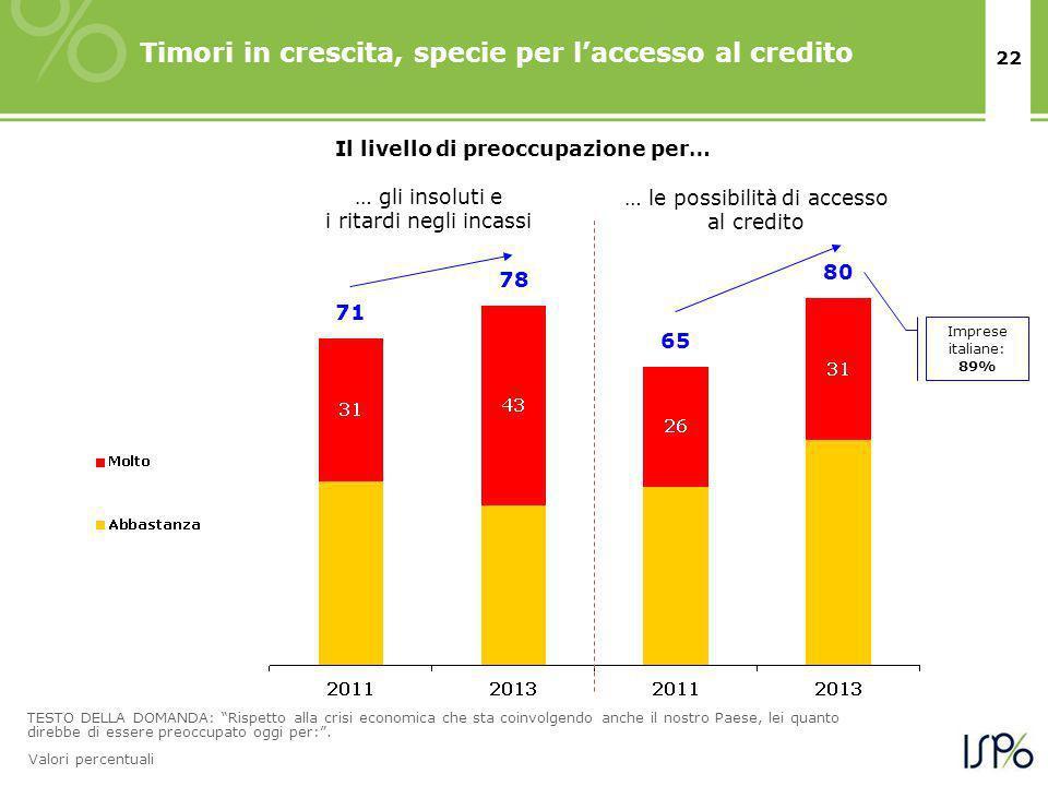 22 Timori in crescita, specie per laccesso al credito TESTO DELLA DOMANDA: Rispetto alla crisi economica che sta coinvolgendo anche il nostro Paese, lei quanto direbbe di essere preoccupato oggi per:.
