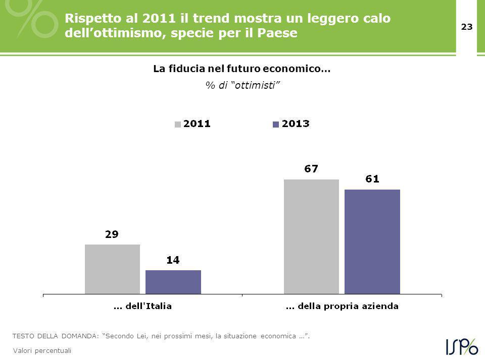 23 La fiducia nel futuro economico… % di ottimisti Rispetto al 2011 il trend mostra un leggero calo dellottimismo, specie per il Paese TESTO DELLA DOMANDA: Secondo Lei, nei prossimi mesi, la situazione economica ….