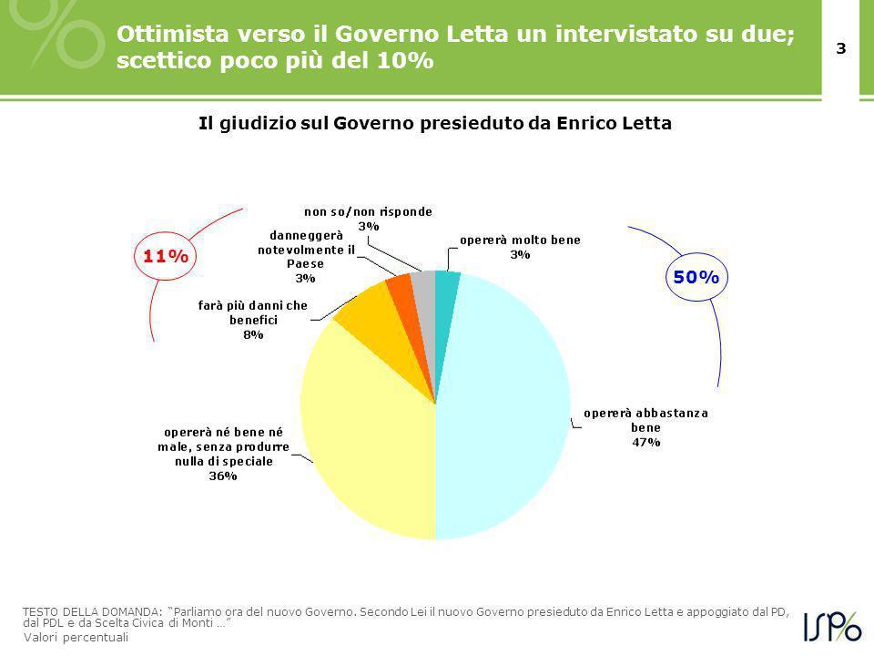 3 Valori percentuali Ottimista verso il Governo Letta un intervistato su due; scettico poco più del 10% Il giudizio sul Governo presieduto da Enrico Letta TESTO DELLA DOMANDA: Parliamo ora del nuovo Governo.