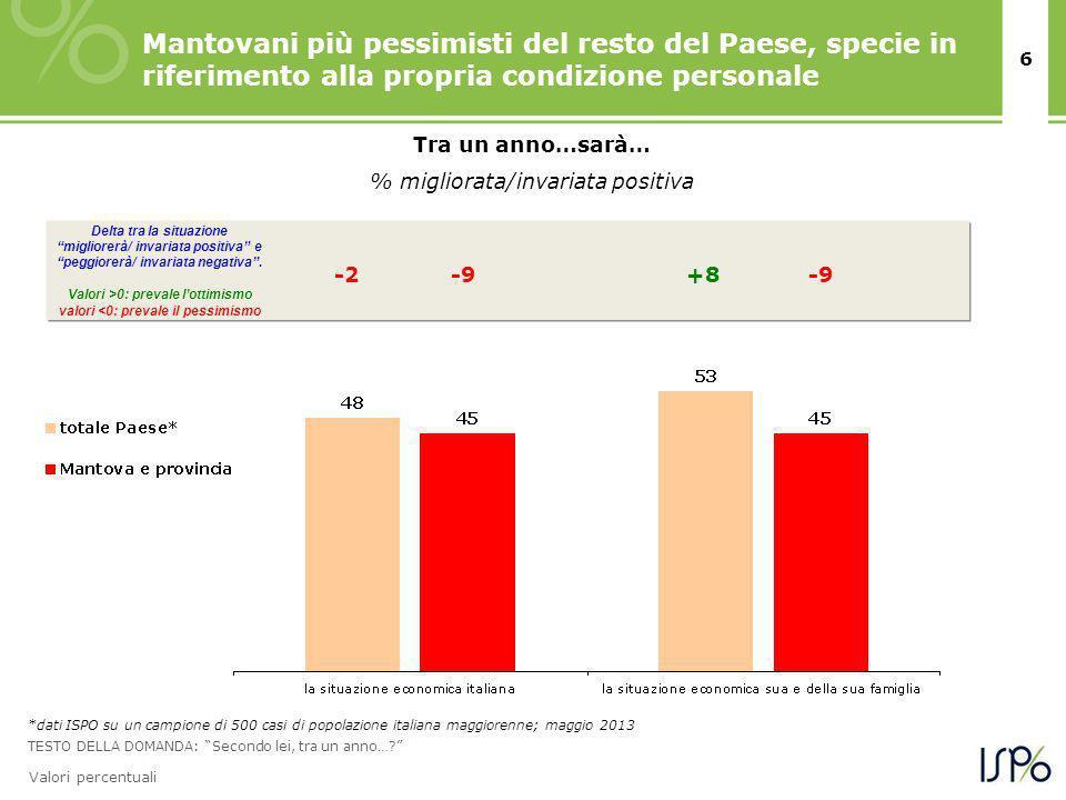 6 Valori percentuali Mantovani più pessimisti del resto del Paese, specie in riferimento alla propria condizione personale Tra un anno…sarà… % migliorata/invariata positiva TESTO DELLA DOMANDA: Secondo lei, tra un anno….