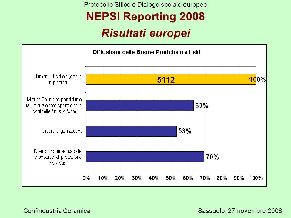 Protocollo Sìlice e Dialogo sociale europeo Confindustria CeramicaSassuolo, 27 novembre 2008 5112 NEPSI Reporting 2008 Risultati europei