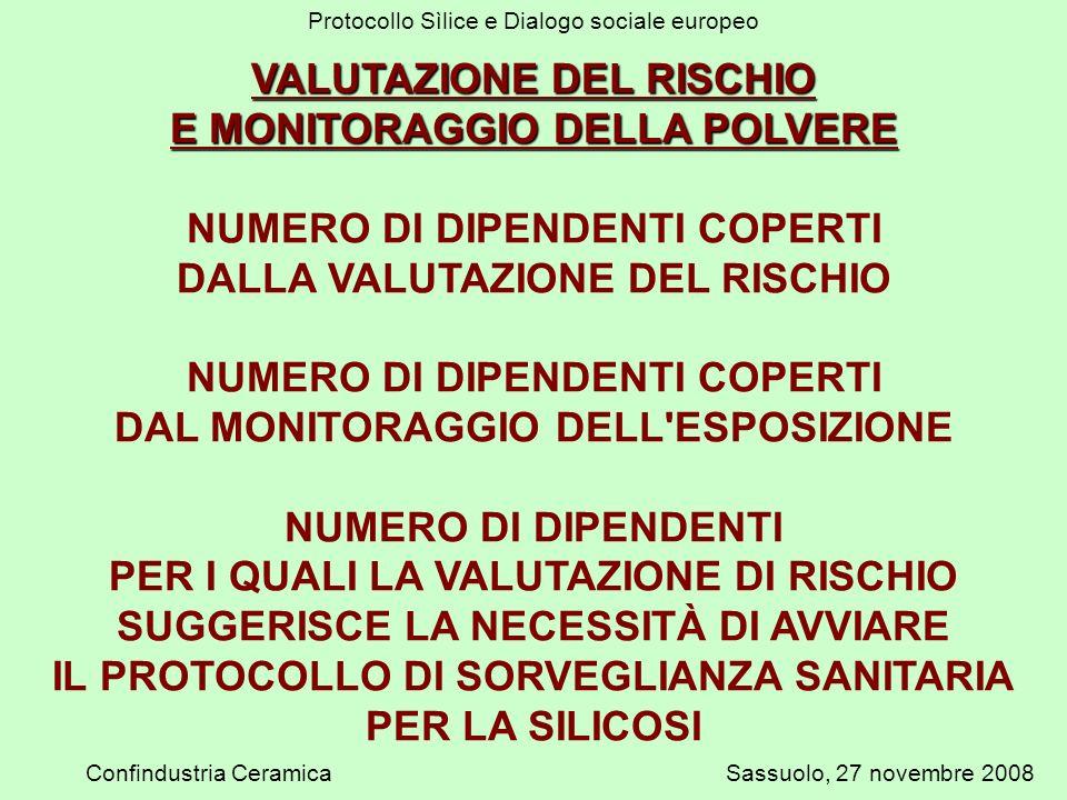Protocollo Sìlice e Dialogo sociale europeo Confindustria CeramicaSassuolo, 27 novembre 2008 VALUTAZIONE DEL RISCHIO E MONITORAGGIO DELLA POLVERE NUMERO DI DIPENDENTI COPERTI DALLA VALUTAZIONE DEL RISCHIO NUMERO DI DIPENDENTI COPERTI DAL MONITORAGGIO DELL ESPOSIZIONE NUMERO DI DIPENDENTI PER I QUALI LA VALUTAZIONE DI RISCHIO SUGGERISCE LA NECESSITÀ DI AVVIARE IL PROTOCOLLO DI SORVEGLIANZA SANITARIA PER LA SILICOSI