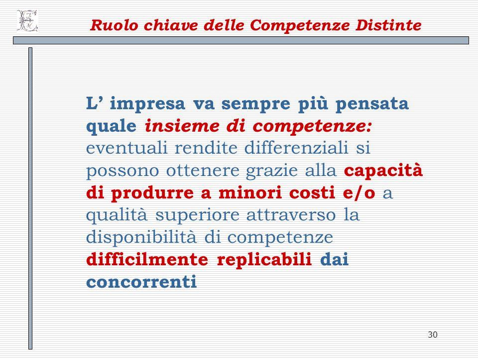 30 Ruolo chiave delle Competenze Distinte L impresa va sempre più pensata quale insieme di competenze: eventuali rendite differenziali si possono otte