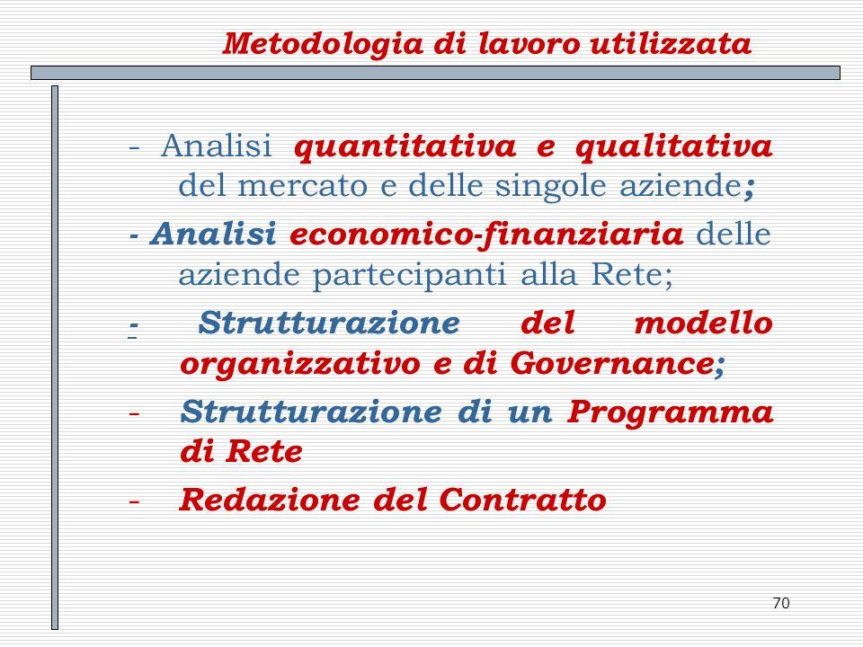 70 Metodologia di lavoro utilizzata - Analisi quantitativa e qualitativa del mercato e delle singole aziende ; - Analisi economico-finanziaria delle a