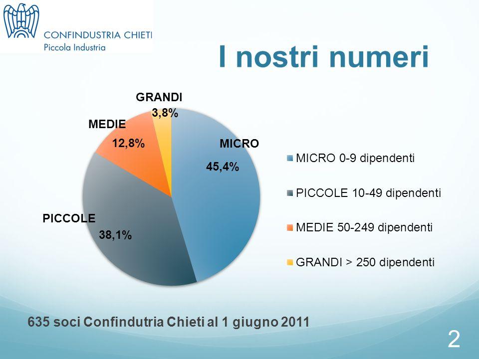 2 I nostri numeri 635 soci Confindutria Chieti al 1 giugno 2011 MEDIE PICCOLE MICRO GRANDI