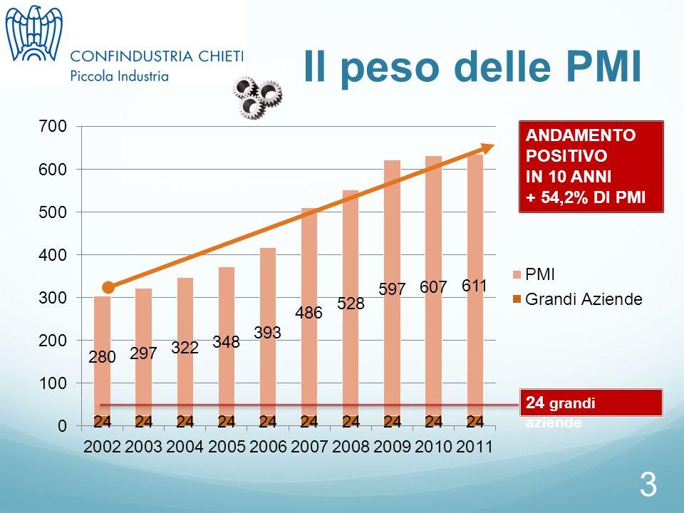 3 Il peso delle PMI ANDAMENTO POSITIVO IN 10 ANNI + 54,2% DI PMI 24 grandi aziende