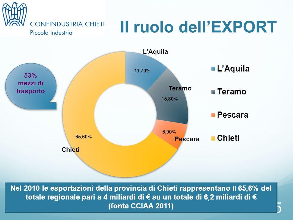 5 Il ruolo dellEXPORT Nel 2010 le esportazioni della provincia di Chieti rappresentano il 65,6% del totale regionale pari a 4 miliardi di su un totale di 6,2 miliardi di (fonte CCIAA 2011) 53% mezzi di trasporto LAquila Chieti Pescara Teramo